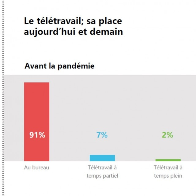 FOR. surveys Quebec's businesses on the future of the office